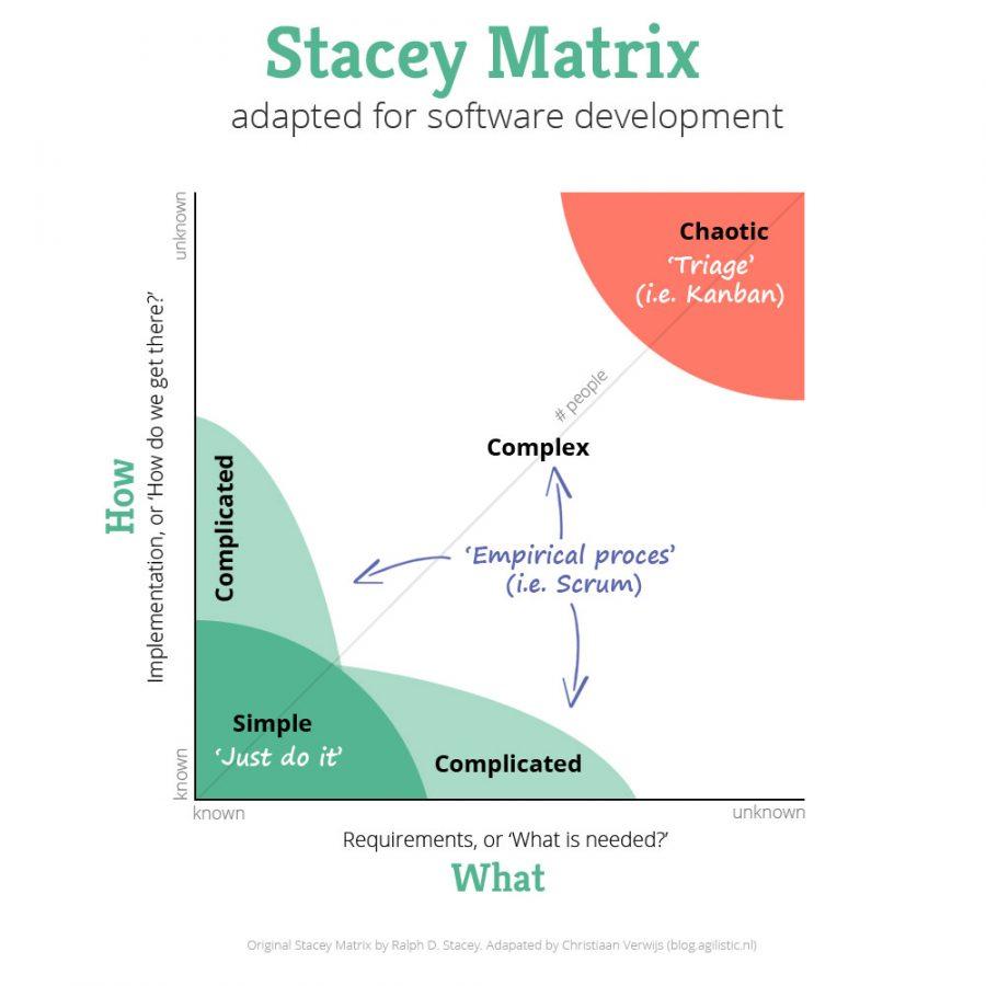 Curriculum Matrix®